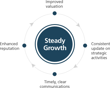 Steady Growth | Improved valuation > Consistent update on strategic activities > Timely, clear communications > Enhanced reputation
