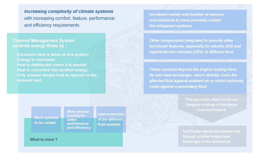What Is Climate Control >> Hanon Systems